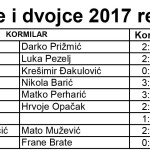 rezultati sv.nikola open